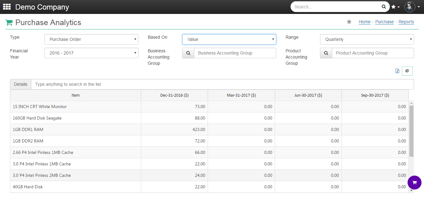 onclouderp purchase analytics
